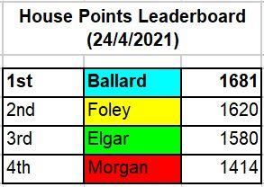 House Points - Leaderboard